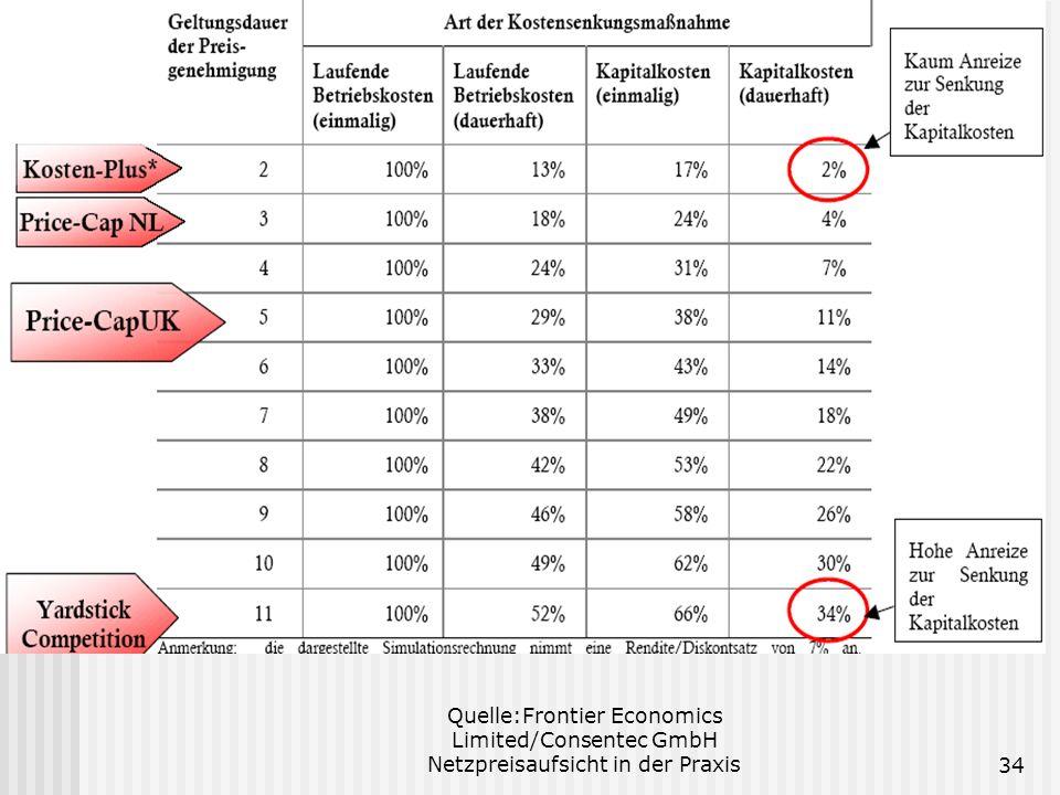 Quelle:Frontier Economics Limited/Consentec GmbH Netzpreisaufsicht in der Praxis34