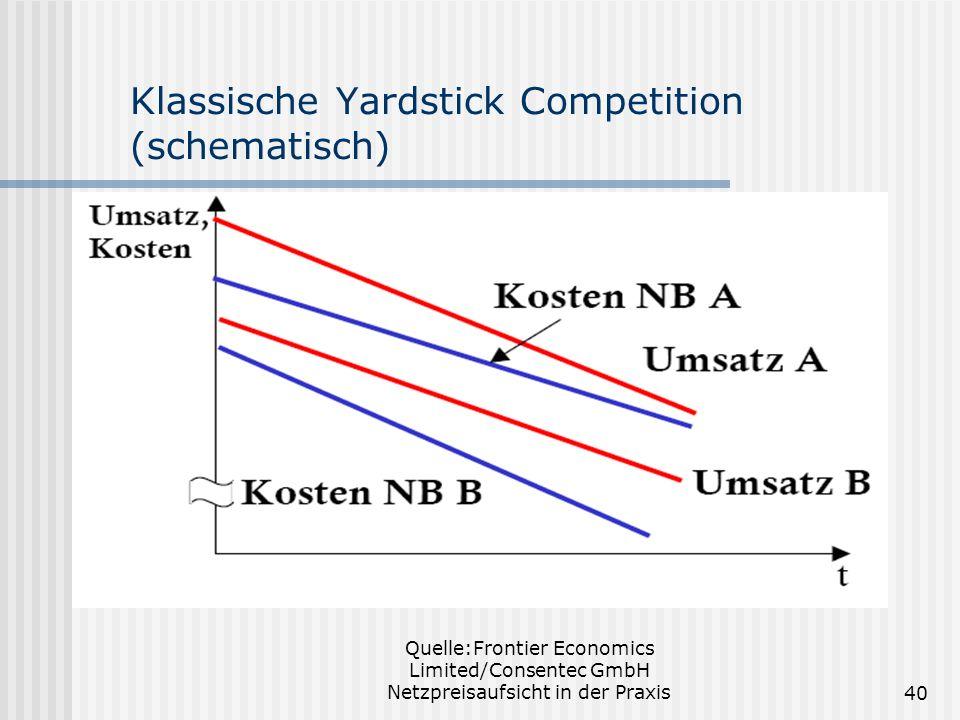 Quelle:Frontier Economics Limited/Consentec GmbH Netzpreisaufsicht in der Praxis40 Klassische Yardstick Competition (schematisch)