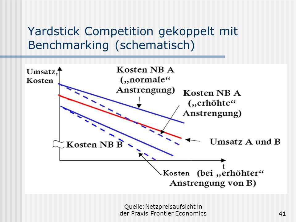 Quelle:Netzpreisaufsicht in der Praxis Frontier Economics41 Yardstick Competition gekoppelt mit Benchmarking (schematisch)