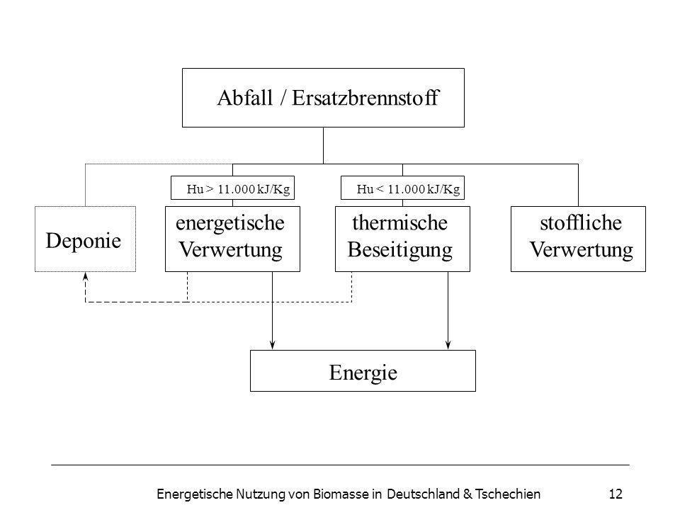 Energetische Nutzung von Biomasse in Deutschland & Tschechien12 Abfall / Ersatzbrennstoff Deponie energetische Verwertung stoffliche Verwertung thermische Beseitigung Energie Hu > 11.000 kJ/KgHu < 11.000 kJ/Kg