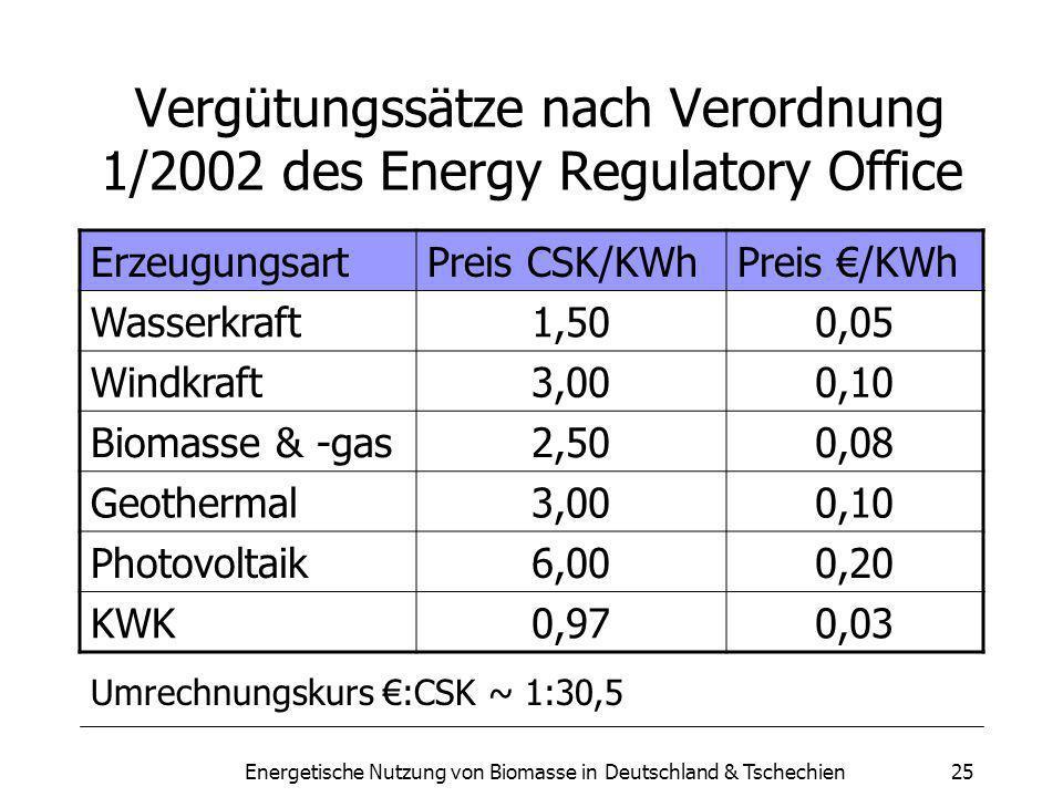 Energetische Nutzung von Biomasse in Deutschland & Tschechien25 Vergütungssätze nach Verordnung 1/2002 des Energy Regulatory Office ErzeugungsartPreis CSK/KWhPreis /KWh Wasserkraft 1,500,05 Windkraft 3,000,10 Biomasse & -gas 2,500,08 Geothermal 3,000,10 Photovoltaik 6,000,20 KWK 0,970,03 Umrechnungskurs :CSK ~ 1:30,5