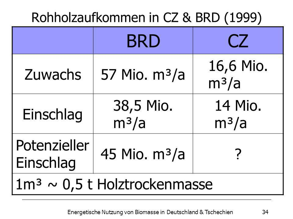 Energetische Nutzung von Biomasse in Deutschland & Tschechien34 Rohholzaufkommen in CZ & BRD (1999) BRDCZ Zuwachs57 Mio.