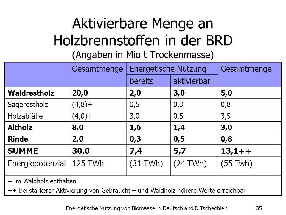 Energetische Nutzung von Biomasse in Deutschland & Tschechien35 Aktivierbare Menge an Holzbrennstoffen in der BRD (Angaben in Mio t Trockenmasse) GesamtmengeEnergetische NutzungGesamtmenge bereitsaktivierbar Waldrestholz20,02,03,05,0 Sägerestholz(4,8)+0,50,30,8 Holzabfälle(4,0)+3,00,53,5 Altholz8,01,61,43,0 Rinde2,00,30,50,8 SUMME30,07,45,713,1++ Energiepotenzial125 TWh(31 TWh)(24 TWh)(55 Twh) + im Waldholz enthalten ++ bei stärkerer Aktivierung von Gebraucht – und Waldholz höhere Werte erreichbar
