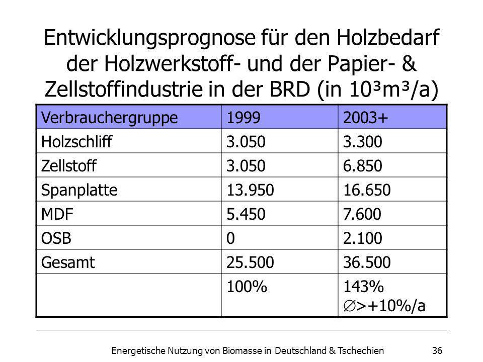 Energetische Nutzung von Biomasse in Deutschland & Tschechien36 Entwicklungsprognose für den Holzbedarf der Holzwerkstoff- und der Papier- & Zellstoffindustrie in der BRD (in 10³m³/a) Verbrauchergruppe19992003+ Holzschliff3.0503.300 Zellstoff3.0506.850 Spanplatte13.95016.650 MDF5.4507.600 OSB02.100 Gesamt25.50036.500 100%143% >+10%/a