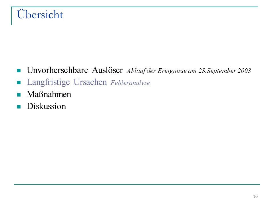10 Übersicht Unvorhersehbare Auslöser Ablauf der Ereignisse am 28.September 2003 Langfristige Ursachen Fehleranalyse Maßnahmen Diskussion