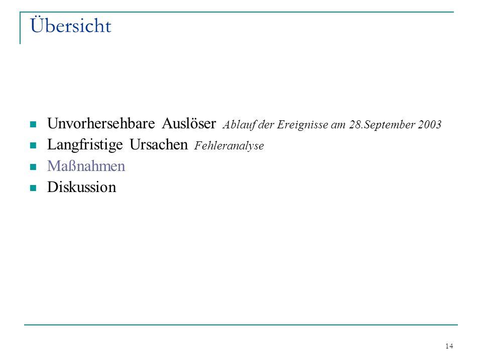 14 Übersicht Unvorhersehbare Auslöser Ablauf der Ereignisse am 28.September 2003 Langfristige Ursachen Fehleranalyse Maßnahmen Diskussion