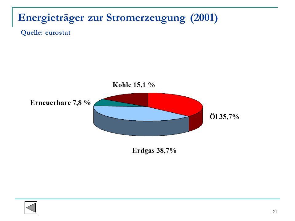 21 Energieträger zur Stromerzeugung (2001) Quelle: eurostat Öl 35,7% Erdgas 38,7% Erneuerbare 7,8 % Kohle 15,1 %