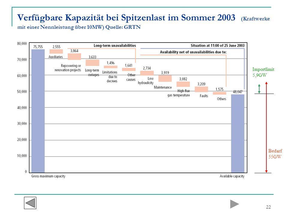 22 Verfügbare Kapazität bei Spitzenlast im Sommer 2003 (Kraftwerke mit einer Nennleistung über 10MW) Quelle: GRTN Bedarf 55GW Importlimit 5,9GW