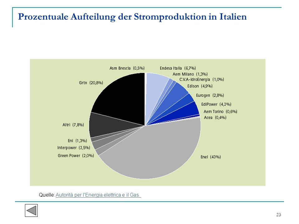 23 Prozentuale Aufteilung der Stromproduktion in Italien Quelle: Autorità per l'Energia elettrica e il GasAutorità per l'Energia elettrica e il Gas