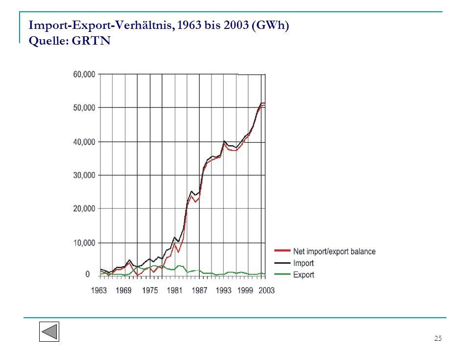 25 Import-Export-Verhältnis, 1963 bis 2003 (GWh) Quelle: GRTN