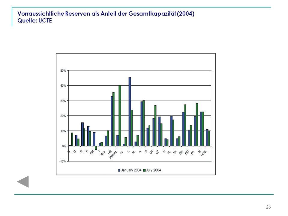 26 Vorraussichtliche Reserven als Anteil der Gesamtkapazität (2004) Quelle: UCTE