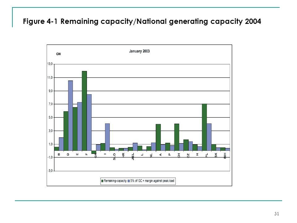 31 Figure 4-1 Remaining capacity/National generating capacity 2004