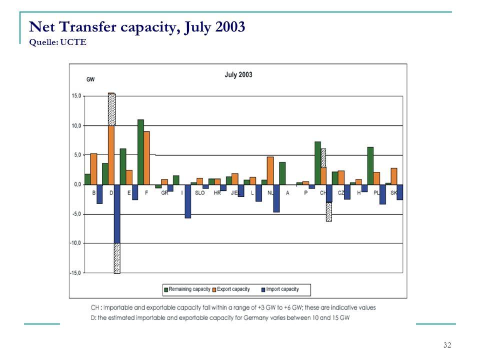 32 Net Transfer capacity, July 2003 Quelle: UCTE