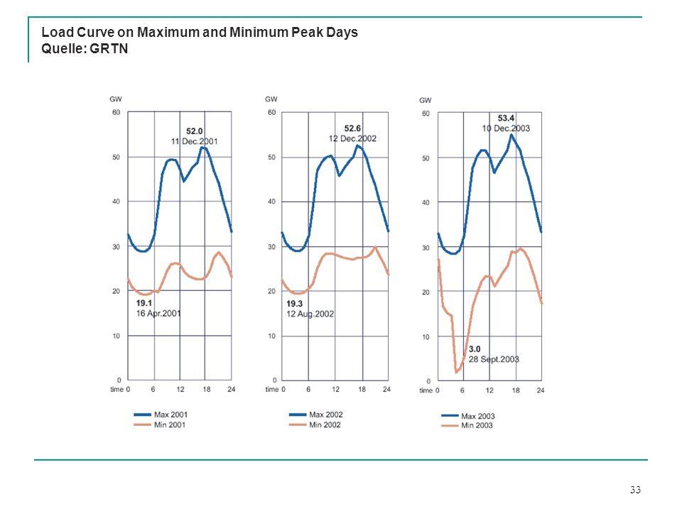 33 Load Curve on Maximum and Minimum Peak Days Quelle: GRTN