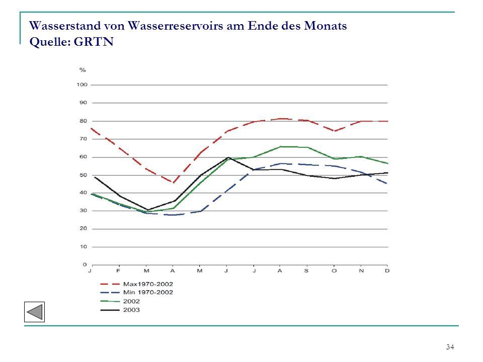 34 Wasserstand von Wasserreservoirs am Ende des Monats Quelle: GRTN