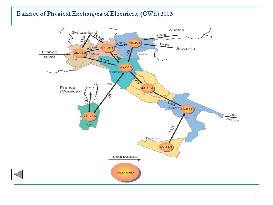 4 Balance of Physical Exchanges of Electricity (GWh) 2003