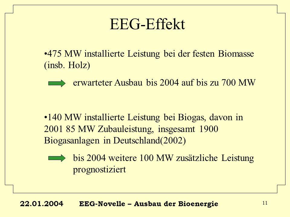 22.01.2004EEG-Novelle – Ausbau der Bioenergie 11 EEG-Effekt 475 MW installierte Leistung bei der festen Biomasse (insb. Holz) erwarteter Ausbau bis 20