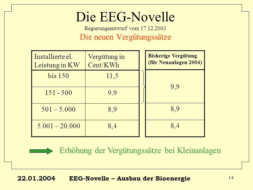 22.01.2004EEG-Novelle – Ausbau der Bioenergie 14 Die EEG-Novelle Regierungsentwurf vom 17.12.2003 Die neuen Vergütungssätze Installierte el. Leistung