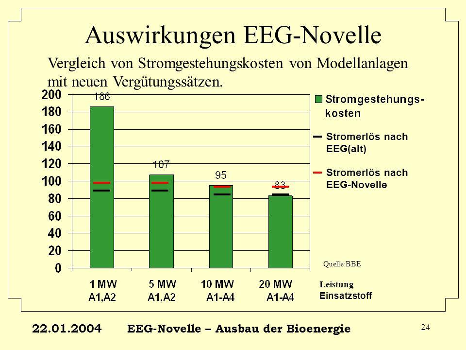 22.01.2004EEG-Novelle – Ausbau der Bioenergie 24 Auswirkungen EEG-Novelle Stromerlös nach EEG(alt) Stromerlös nach EEG-Novelle Vergleich von Stromgest