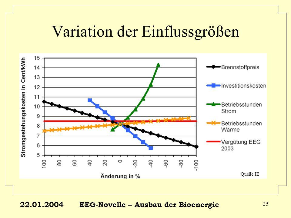 22.01.2004EEG-Novelle – Ausbau der Bioenergie 25 Variation der Einflussgrößen Quelle:IE