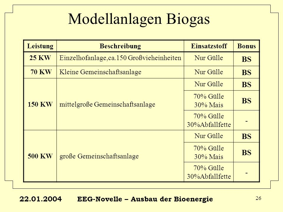 22.01.2004EEG-Novelle – Ausbau der Bioenergie 26 Modellanlagen Biogas LeistungBeschreibungEinsatzstoffBonus 25 KWEinzelhofanlage,ca.150 Großvieheinhei
