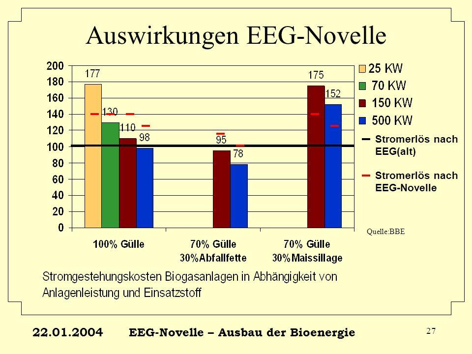 22.01.2004EEG-Novelle – Ausbau der Bioenergie 27 Auswirkungen EEG-Novelle Stromerlös nach EEG(alt) Stromerlös nach EEG-Novelle Quelle:BBE