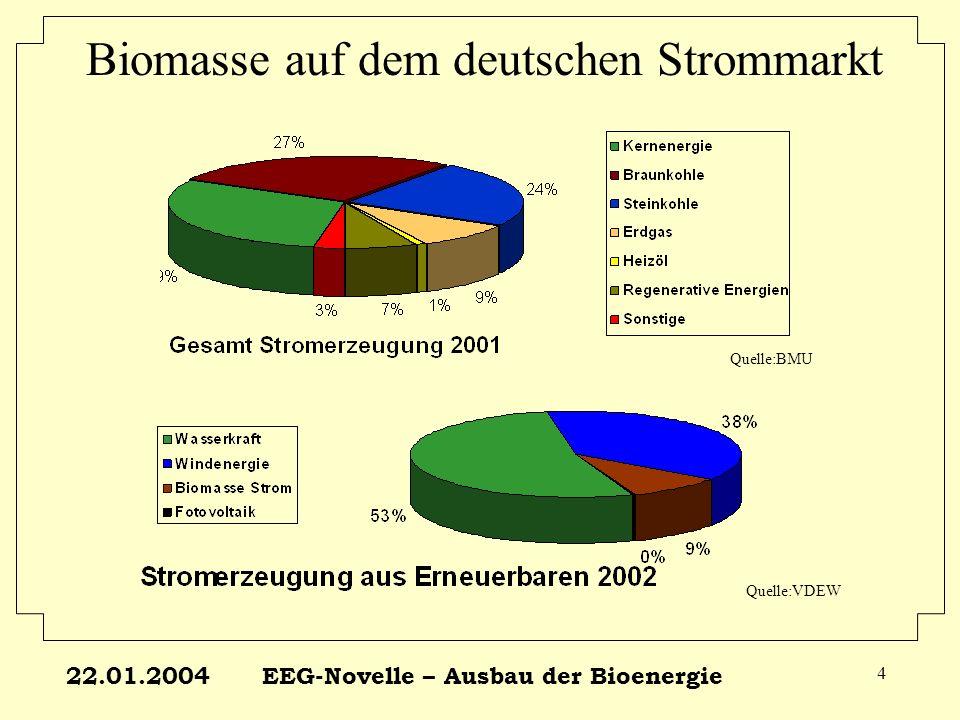 22.01.2004EEG-Novelle – Ausbau der Bioenergie 5 Biomasse auf dem deutschen Strommarkt BioEnergie auf dem Strommarkt: Installierte Leistung 2001: 615 MW el 1,4 Mio.