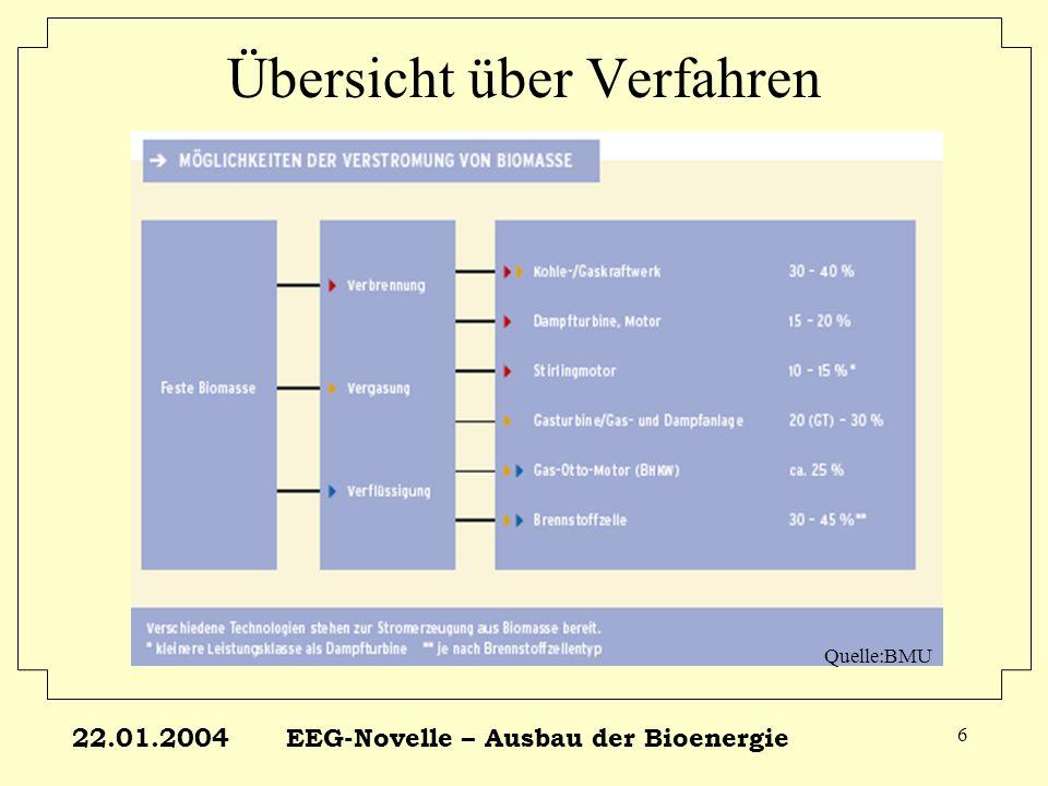 22.01.2004EEG-Novelle – Ausbau der Bioenergie 7 Einsatzstoffe Quelle:BMU
