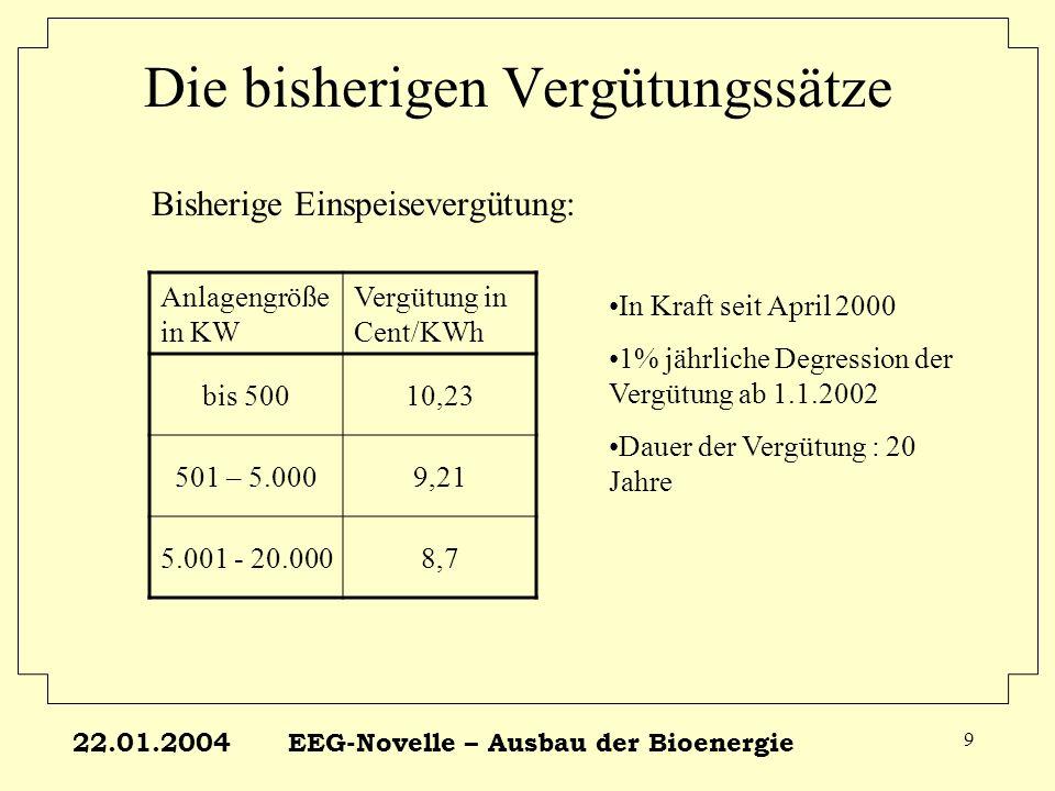 22.01.2004EEG-Novelle – Ausbau der Bioenergie 9 Bisherige Einspeisevergütung: Anlagengröße in KW Vergütung in Cent/KWh bis 50010,23 501 – 5.0009,21 5.