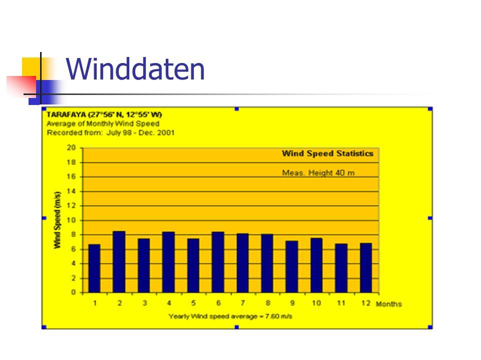 Winddaten