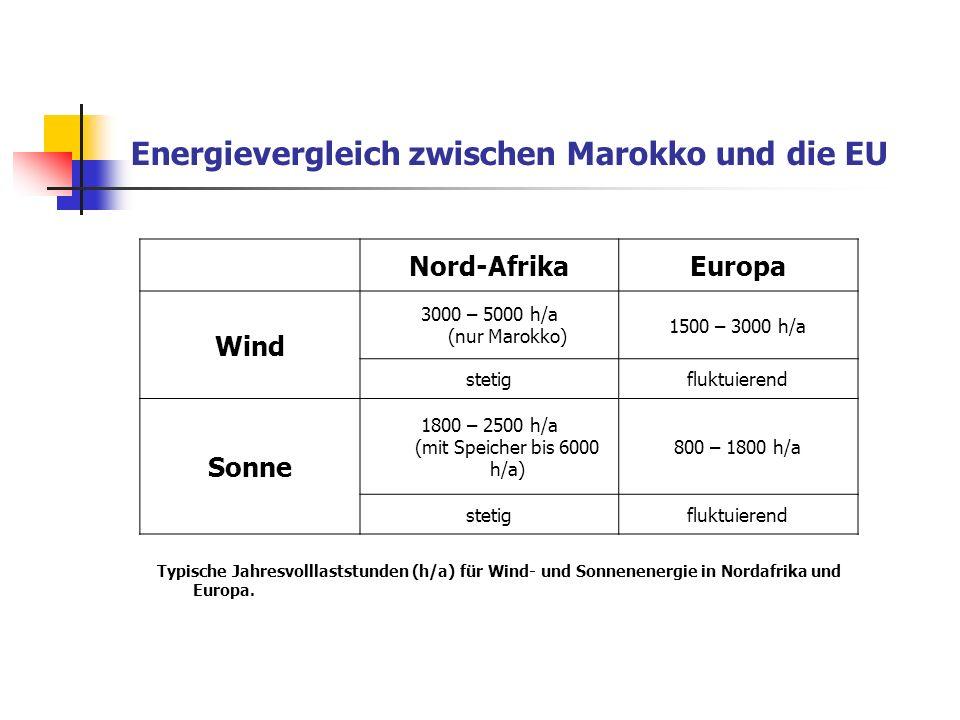 Nord-AfrikaEuropa Wind 3000 – 5000 h/a (nur Marokko) 1500 – 3000 h/a stetigfluktuierend Sonne 1800 – 2500 h/a (mit Speicher bis 6000 h/a) 800 – 1800 h