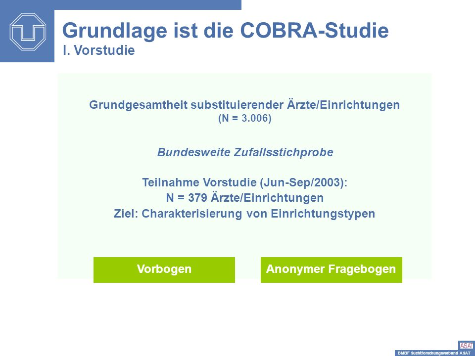 BMBF Suchtforschungsverbund ASAT Grundlage ist die COBRA-Studie I. Vorstudie Grundgesamtheit substituierender Ärzte/Einrichtungen (N = 3.006) Bundeswe