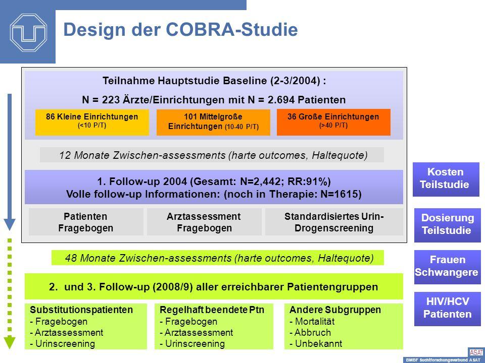 BMBF Suchtforschungsverbund ASAT Teilnahme Hauptstudie Baseline (2-3/2004) : N = 223 Ärzte/Einrichtungen mit N = 2.694 Patienten 86 Kleine Einrichtung