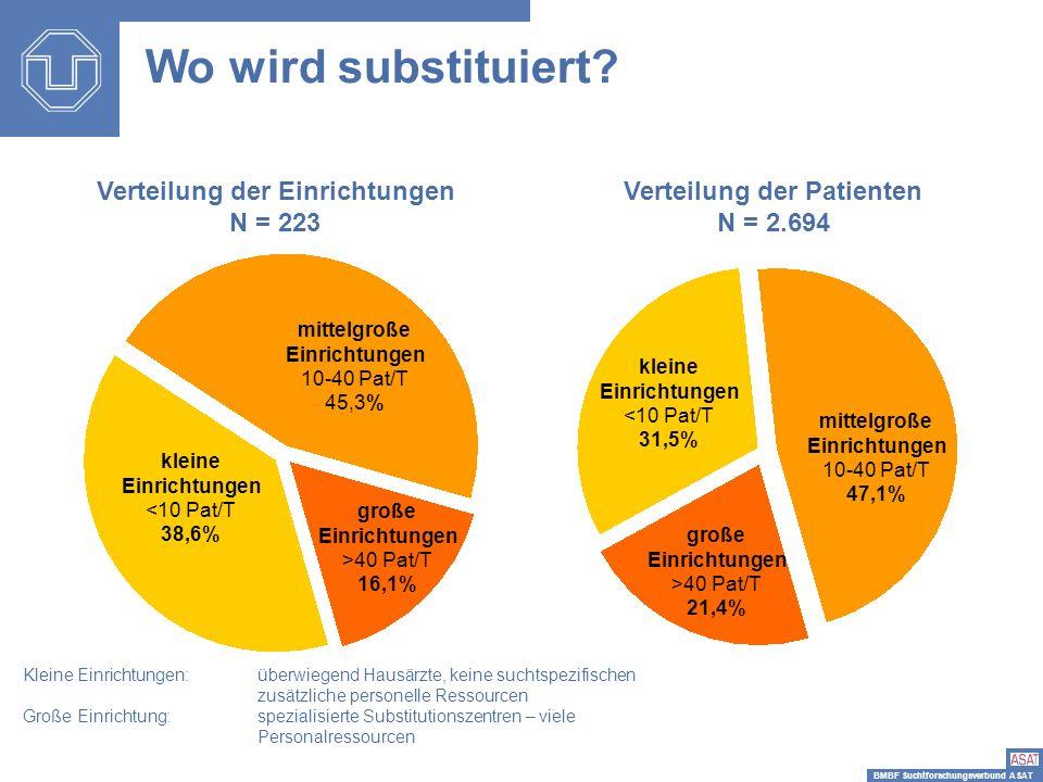 BMBF Suchtforschungsverbund ASAT Verteilung der Einrichtungen N = 223 mittelgroße Einrichtungen 10-40 Pat/T 45,3% kleine Einrichtungen <10 Pat/T 38,6%