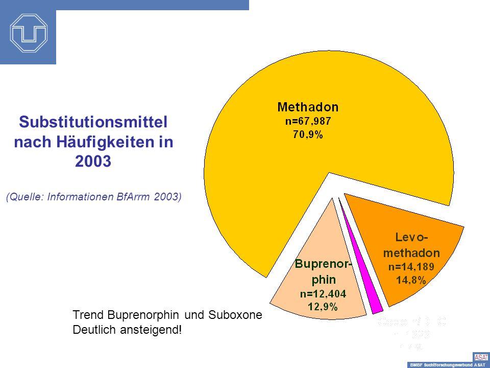 BMBF Suchtforschungsverbund ASAT Substitutionsmittel nach Häufigkeiten in 2003 (Quelle: Informationen BfArrm 2003) Trend Buprenorphin und Suboxone Deu