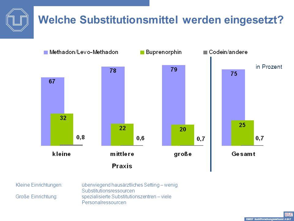 BMBF Suchtforschungsverbund ASAT in Prozent Kleine Einrichtungen: überwiegend hausärztliches Setting – wenig Substitutionsressourcen Große Einrichtung