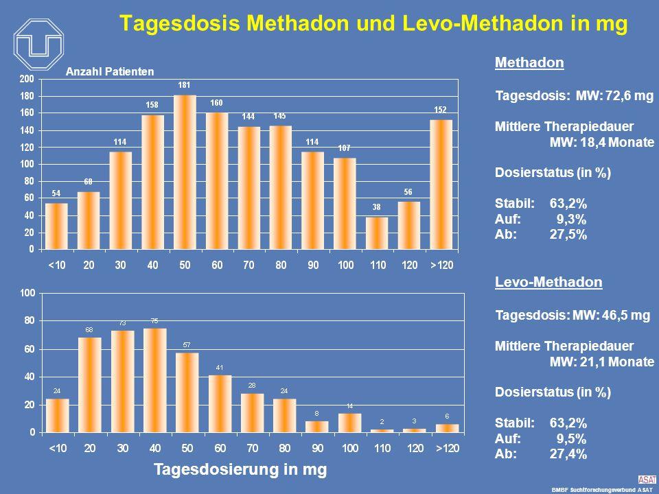 BMBF Suchtforschungsverbund ASAT Tagesdosis Methadon und Levo-Methadon in mg Tagesdosierung in mg Anzahl Patienten Methadon Tagesdosis: MW: 72,6 mg Mi