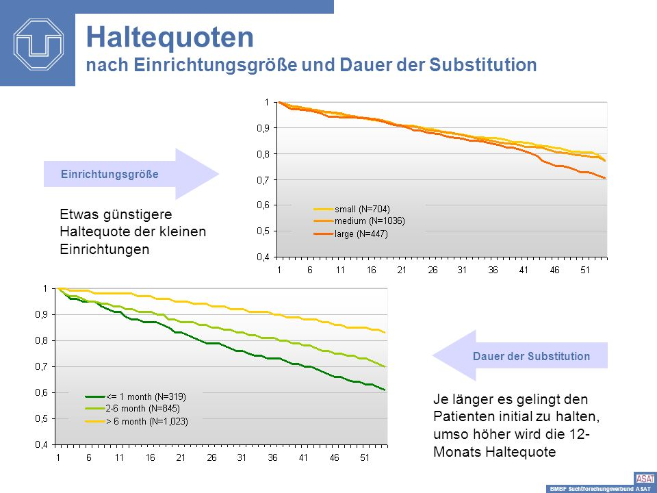 BMBF Suchtforschungsverbund ASAT Haltequoten nach Einrichtungsgröße und Dauer der Substitution Einrichtungsgröße Dauer der Substitution Etwas günstige