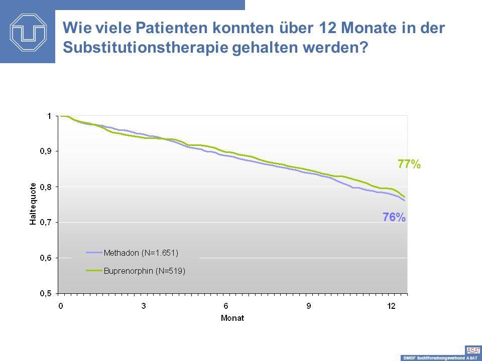 BMBF Suchtforschungsverbund ASAT 77% 76% Wie viele Patienten konnten über 12 Monate in der Substitutionstherapie gehalten werden?