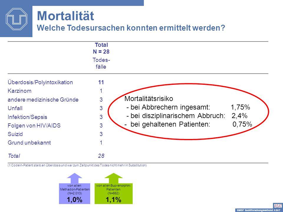 BMBF Suchtforschungsverbund ASAT Mortalität Welche Todesursachen konnten ermittelt werden? Total N = 28 Todes- fälle Überdosis/Polyintoxikation11 Karz