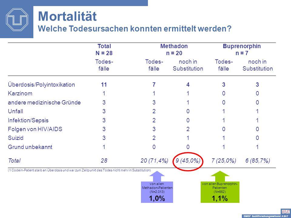 BMBF Suchtforschungsverbund ASAT Mortalität Welche Todesursachen konnten ermittelt werden? Total N = 28 Methadon n = 20 Buprenorphin n = 7 Todes- fäll