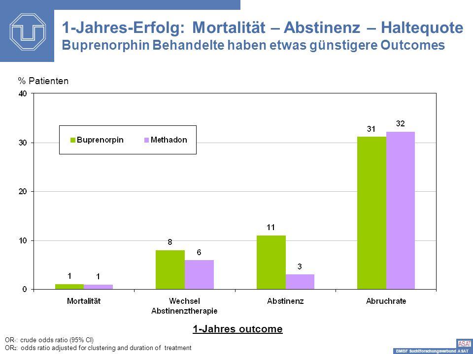 BMBF Suchtforschungsverbund ASAT % Patienten 1-Jahres-Erfolg: Mortalität – Abstinenz – Haltequote Buprenorphin Behandelte haben etwas günstigere Outco