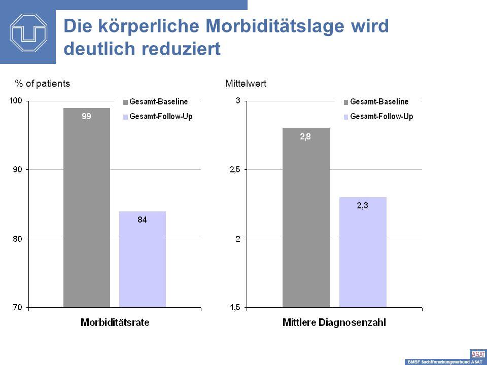 BMBF Suchtforschungsverbund ASAT Die körperliche Morbiditätslage wird deutlich reduziert % of patientsMittelwert