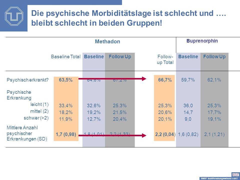 BMBF Suchtforschungsverbund ASAT Die psychische Morbiditätslage ist schlecht und …. bleibt schlecht in beiden Gruppen! Methadon Buprenorphin Baseline