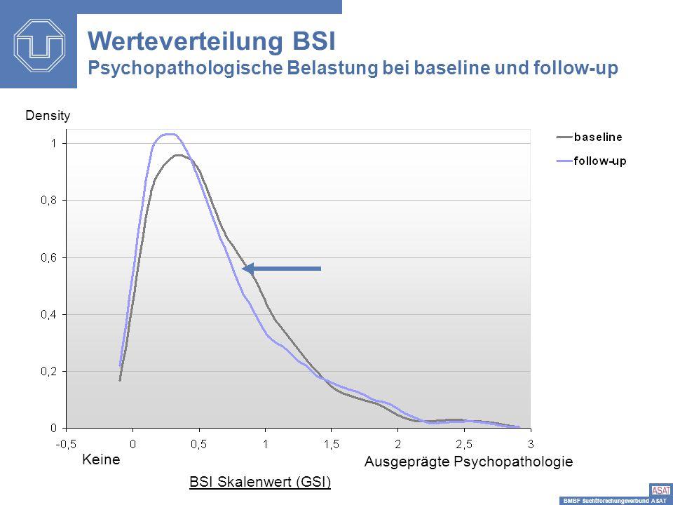 BMBF Suchtforschungsverbund ASAT Werteverteilung BSI Psychopathologische Belastung bei baseline und follow-up Density BSI Skalenwert (GSI) Keine Ausge