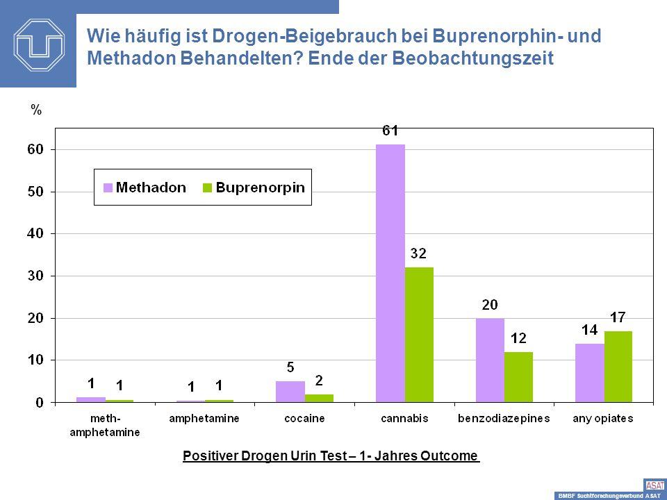 BMBF Suchtforschungsverbund ASAT Positiver Drogen Urin Test – 1- Jahres Outcome Wie häufig ist Drogen-Beigebrauch bei Buprenorphin- und Methadon Behan