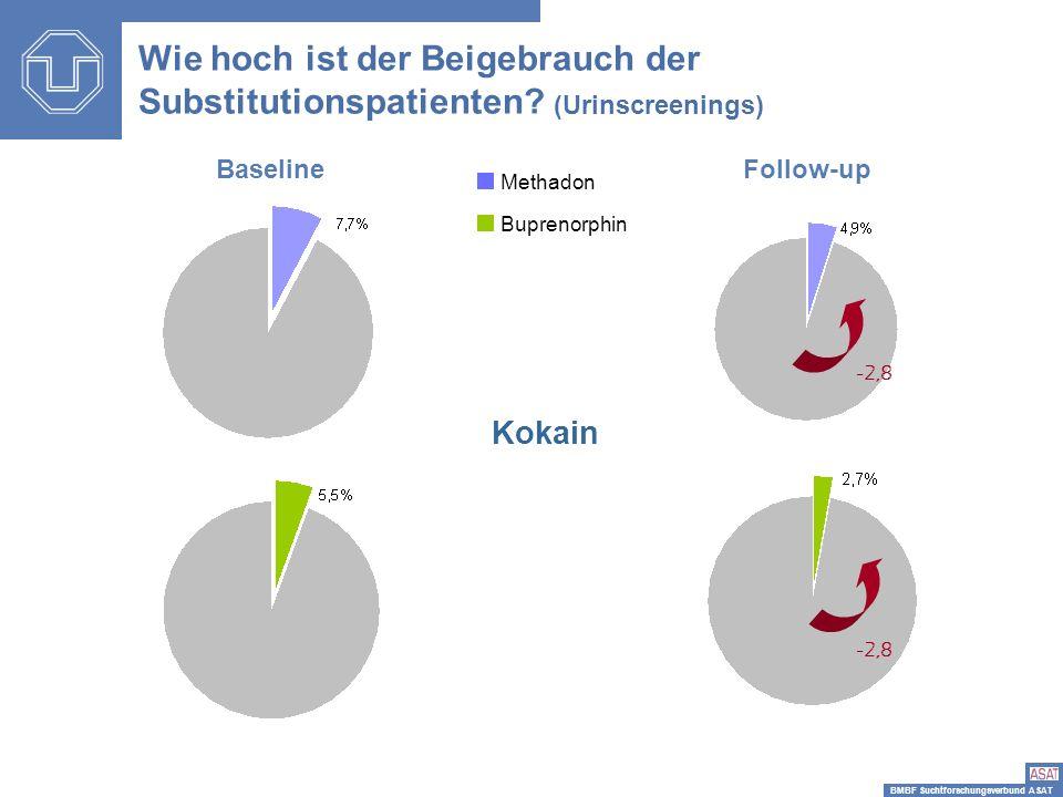 BMBF Suchtforschungsverbund ASAT -2,8 Kokain BaselineFollow-up Wie hoch ist der Beigebrauch der Substitutionspatienten? (Urinscreenings) Methadon Bupr