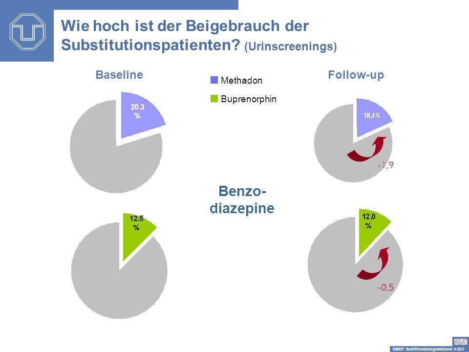 BMBF Suchtforschungsverbund ASAT -1,9 -0,5 Benzo- diazepine BaselineFollow-up Wie hoch ist der Beigebrauch der Substitutionspatienten? (Urinscreenings