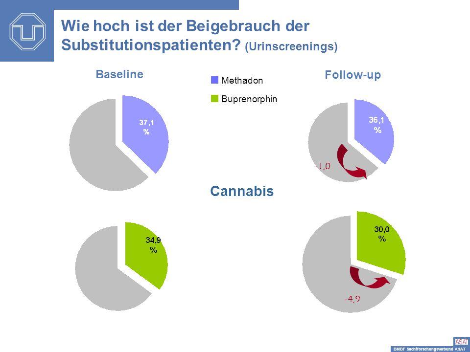 BMBF Suchtforschungsverbund ASAT -1,0 -4,9 Cannabis Baseline Follow-up Wie hoch ist der Beigebrauch der Substitutionspatienten? (Urinscreenings) Metha