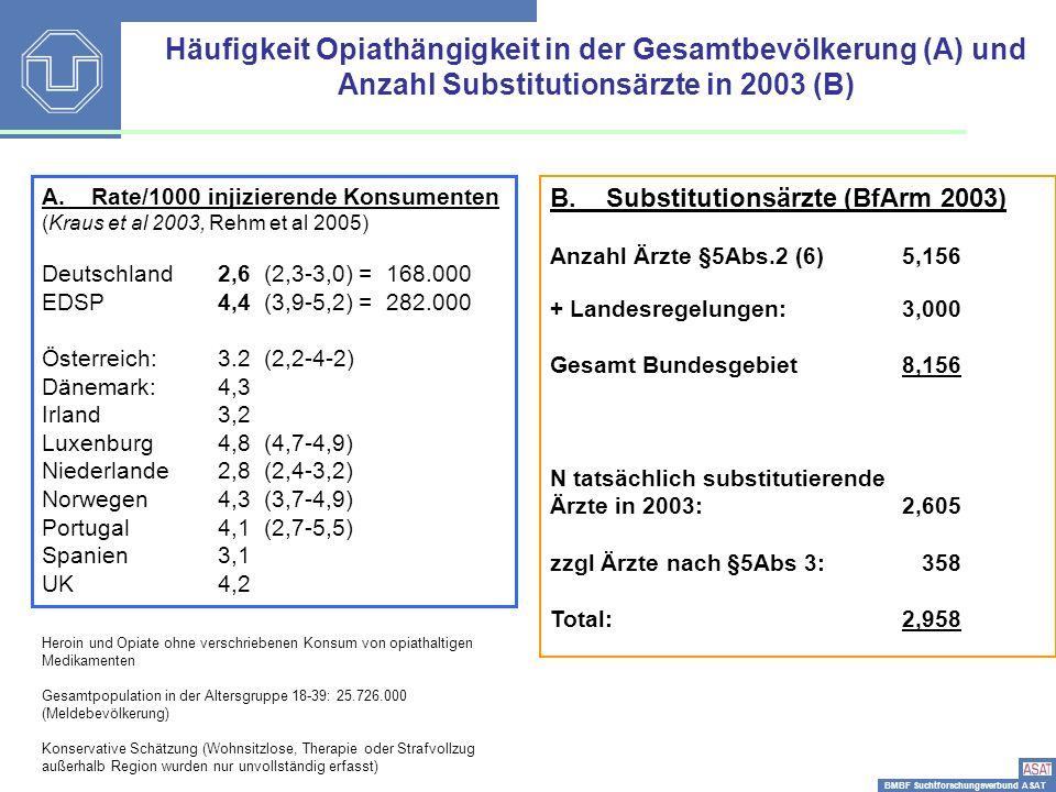 BMBF Suchtforschungsverbund ASAT Substitutionsärzte 2003-2005 Substitutionsärzte 2003 2005 Nach Ärztekammerca 8000 9000 N tatsächlich substitutierende Ärzte mit suchtmedizinischer Qualifikation: 2,6052664 zzgl Ärzte nach §5Abs 3: 358 68 Total:2,9582732